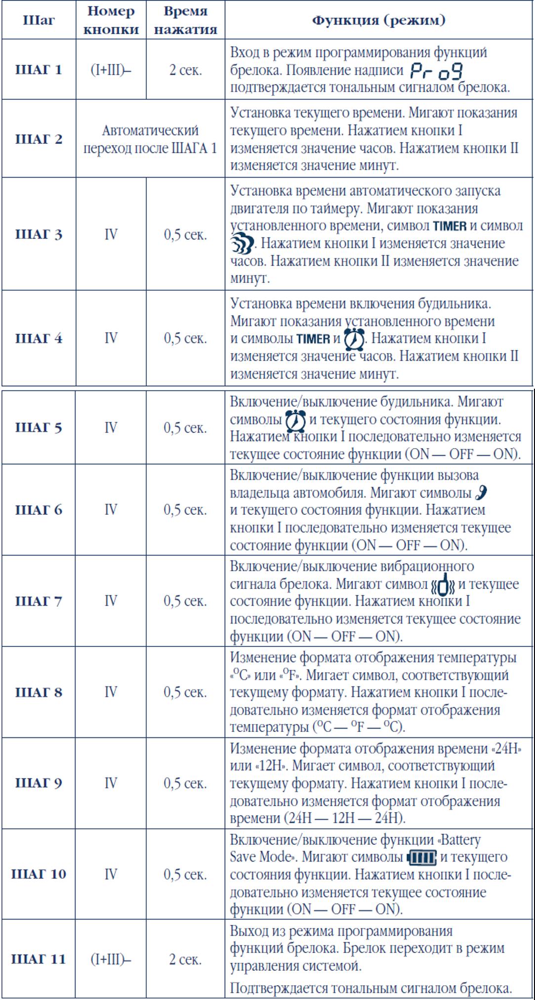 НАСТРОЙКА БРЕЛКА-КОММУНИКАТОРА