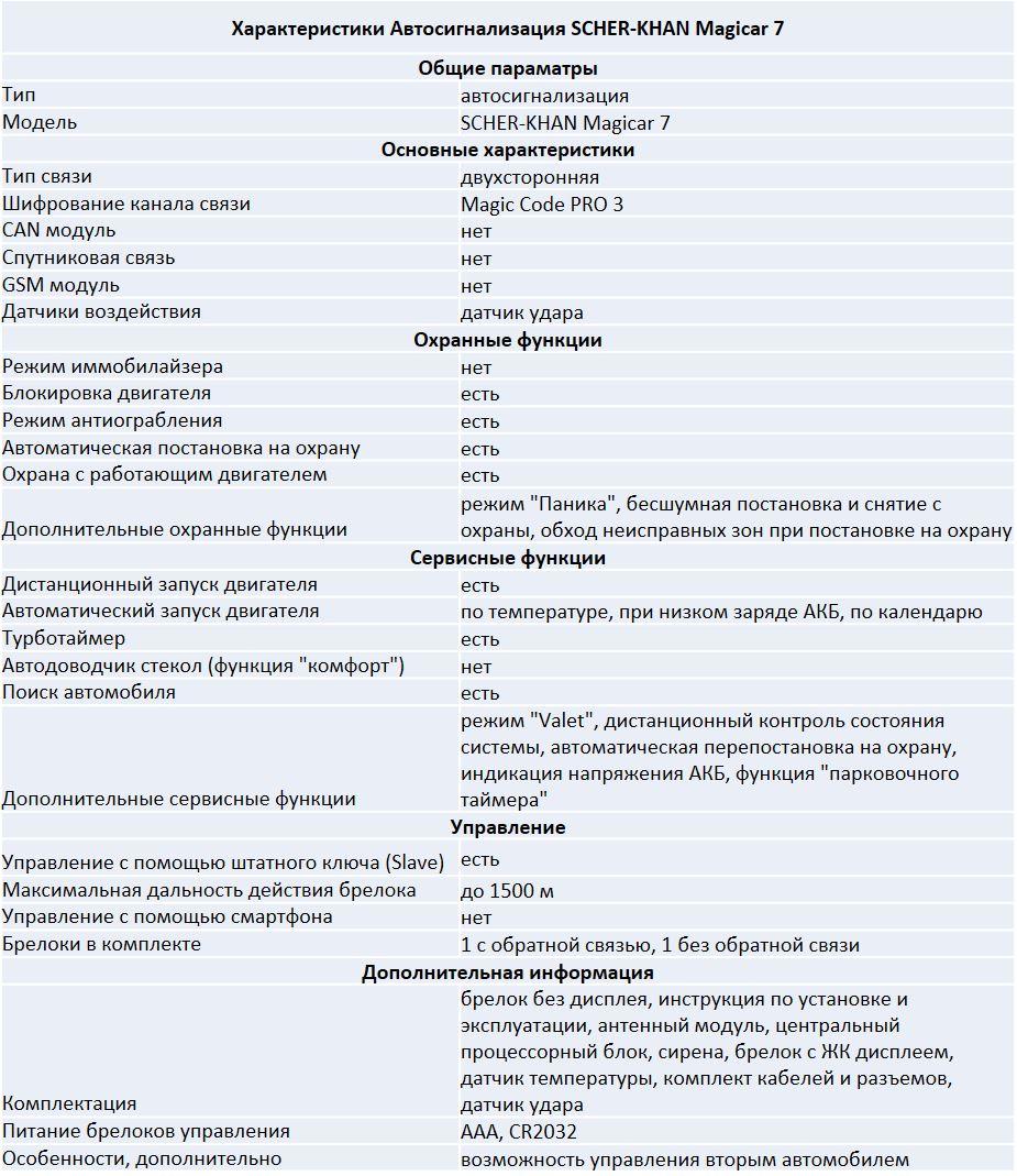 Технические характеристики SCHER-KHAN Magicar 7